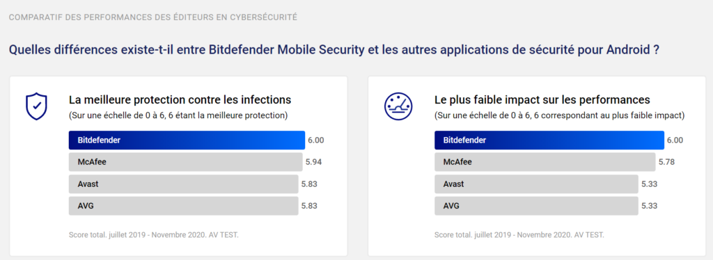 Bitdefender performance mobile-security-android